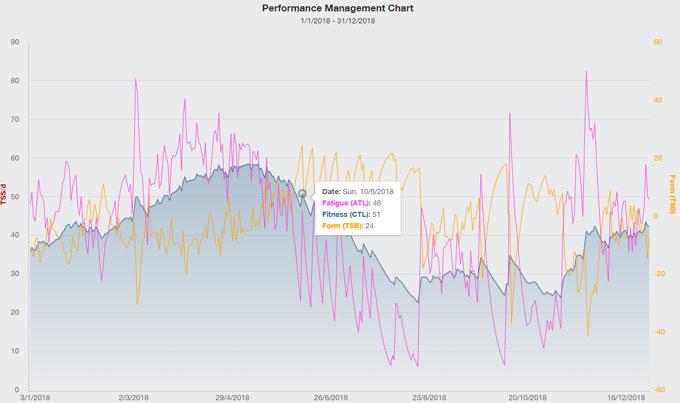 2018年のPMC。富士ヒル(6月10日)は体力のピークを越えて下がっていたのが残念。