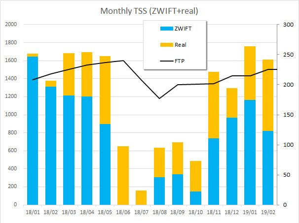 練習量(TSS)とFTPの変化。去年より低めですが、徐々に上昇中。