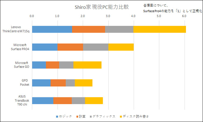 Shiro家の現役マシンたちと比較。ぶっちぎりの処理能力です。