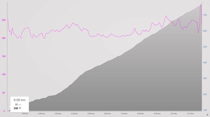 2日目のパワーグラフ。比較的フラットだし、後半頑張っている。全般的に低いことが問題・・・。