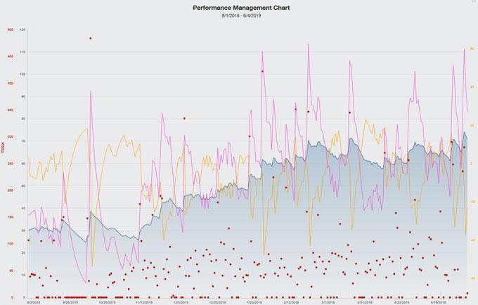 昨年からのPMC。強さ(fitness)をあらわす帯グラフは徐々に向上はしていますが・・・。