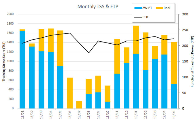 月間練習量とFTPのトレンド。去年に比べて、ZWIFTより実走が多めで、FTPは伸び悩み中・・・。