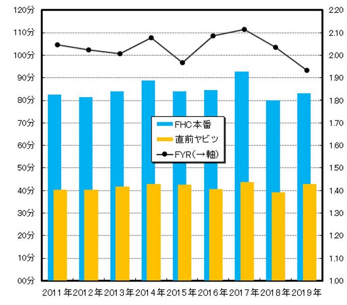 今年のFYRは1.93で、「直前のヤビツの遅さの割には、富士ヒルで頑張った」年でした。