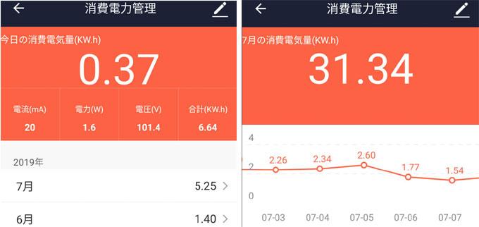 左が本日の消費電力右が今月のトレンド(2口合計)