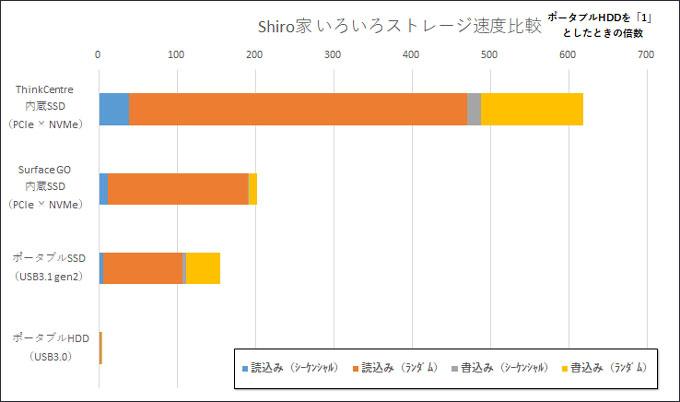 ポータブルHDDの性能を「1」としたときの比較。Lenovo内蔵SSDが桁違いに速い・・・!