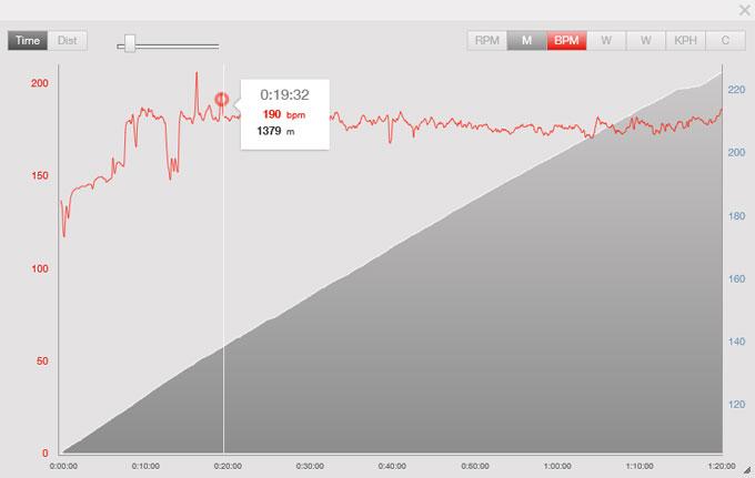富士ヒル時の心拍。最大で198BPMほど行ってしまっています。
