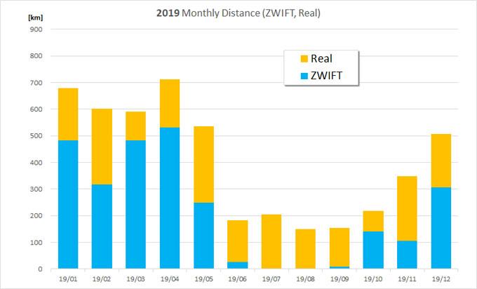 2019年の走行データ。青いバーが室内(ZWIFT)、オレンジが屋外実走距離です。