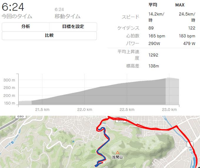 ペダリングモニターを付けて湘南平に行ったそうです。平均290Wとのこと、あ~そうですか・・・。