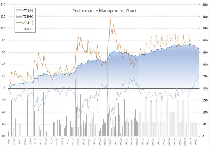 将来分まで表示できるようにしてみました。また、CTLを面グラフにして、TrainingPeaksっぽくしてみました。