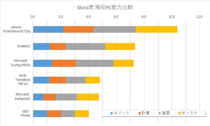 GPD Pocketを「1」とした、Shiro家の主要PC処理能力。