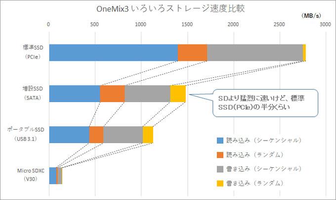 標準・増設・外付けの各SSDと、Micro SDの速度比較。やっぱり、PCIeは速いなぁ・・・。