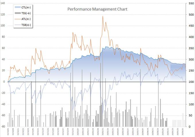 「強さ」を示すCTL(面グラフ)は、2月をピークに、ぐんぐん下がっていってます・・・(涙)
