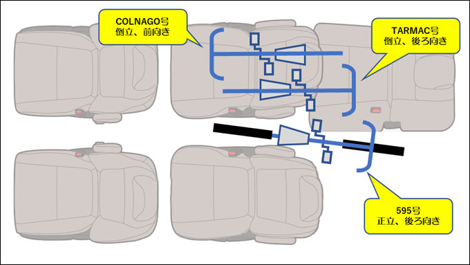 LOOK号は立てたまま後ろ向き、TARMACは逆さで後ろ、COLNAGOは前向きに交差して配置です。
