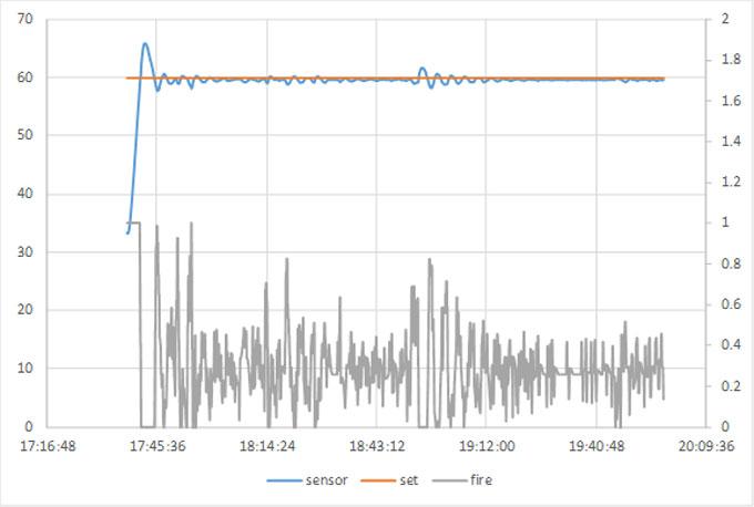 PID制御+PWM制御できるようプログラムを作った結果。超安定(^^)