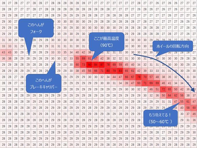 Excelでセンサーデータをもとにヒートマップを描いてみる。