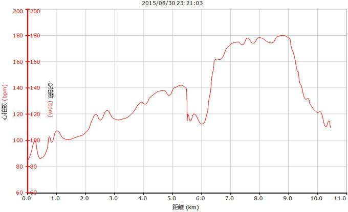 心拍グラフ。80日ぶりのHIIT,80日ぶりの180bpmは本当にキツカッタ・・・!