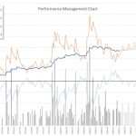 PMC(Performance Management Chart)をExcelで!